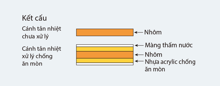 Điều hòa âm trần đa hướng thổi Daikin FCQ71KAVEA/RQ71MV1 khiển dây,  2 chiều.