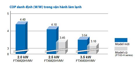Điều hòa Daikin FTHF50RVMV/RHF50RVMV