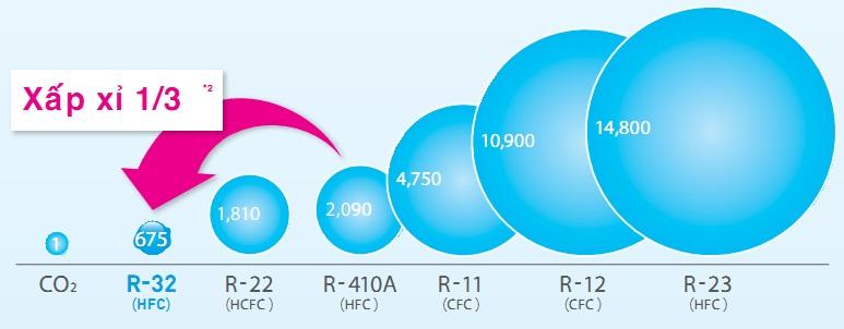 dàn nóng điều hòa multi Daikin 1 chiều 3MKM52RVMV